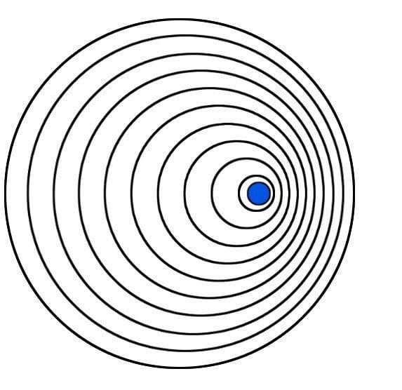 As ondas na frente do objeto se aproximam cada vez mais à medida que se acelera.