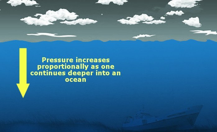 Bottom Of The Ocean: With All That Pressure, Why Is It So Cold?