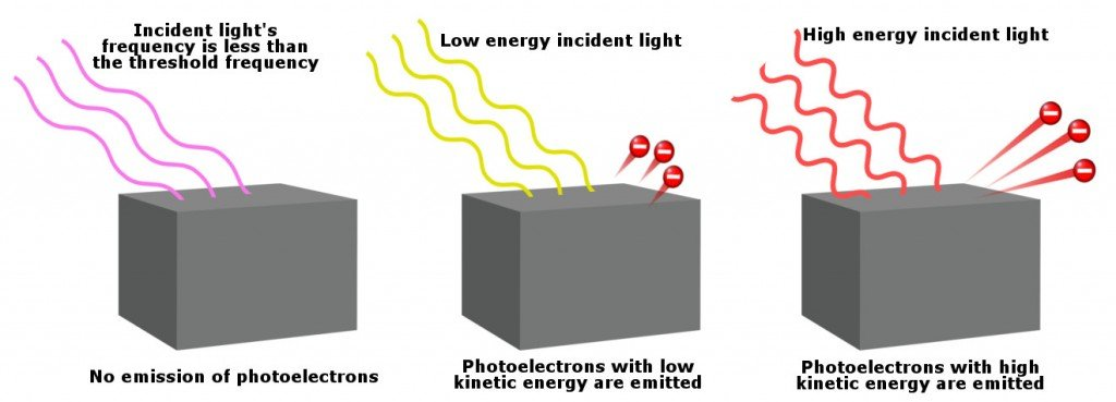 photoelectric effect Photoelectric effect is used to generate electricity directly from the energy of light learn in detail about threshold frequency, work, function, and applications of.