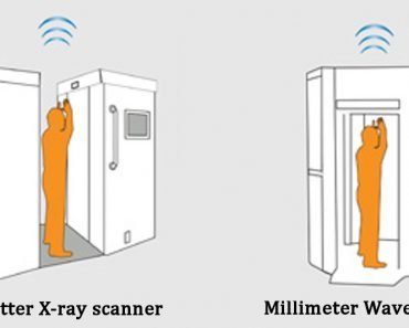 Millimeter Wave Scanner Backscatter X-ray scanner