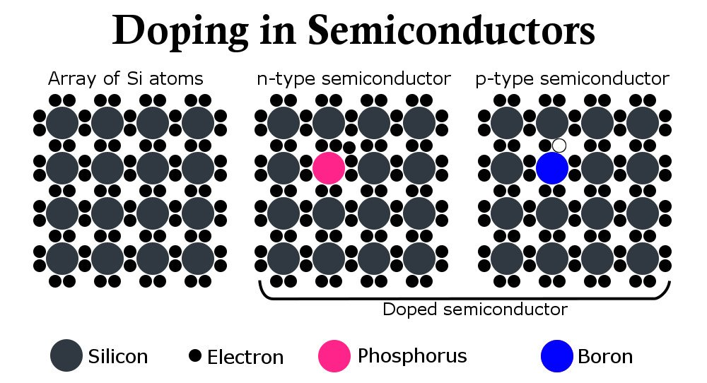 left pure silicon atoms center silicon doped with phosphorus resulting in an additional electron right silicon doped with boron resulting in an