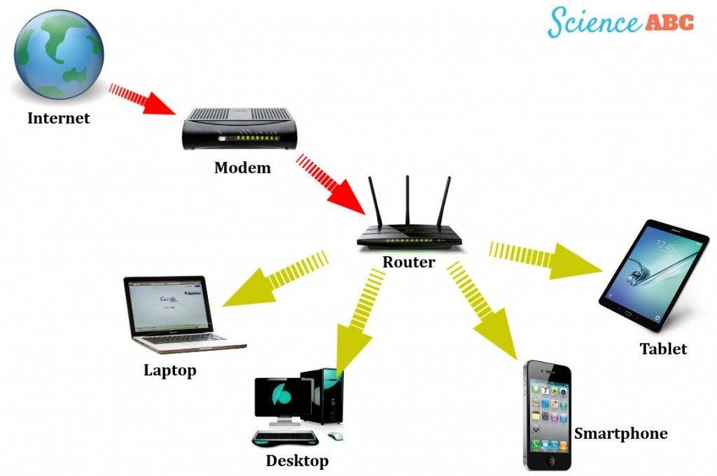 What is a modem what does a modem do scienceabc fortunately modern routers combine the features of both a regular modem and a router which means that you dont need to have two separate devices greentooth Images