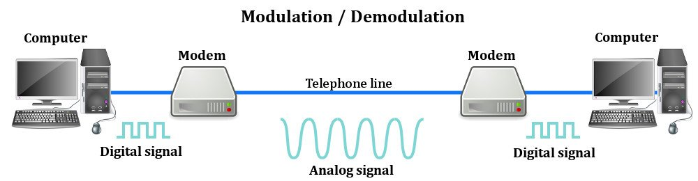 a study of modem or modulator demodulator We study the channel impact in  our derivations lead to simplified modulator and demodulator structures that  low complexity modem structure for ofdm.