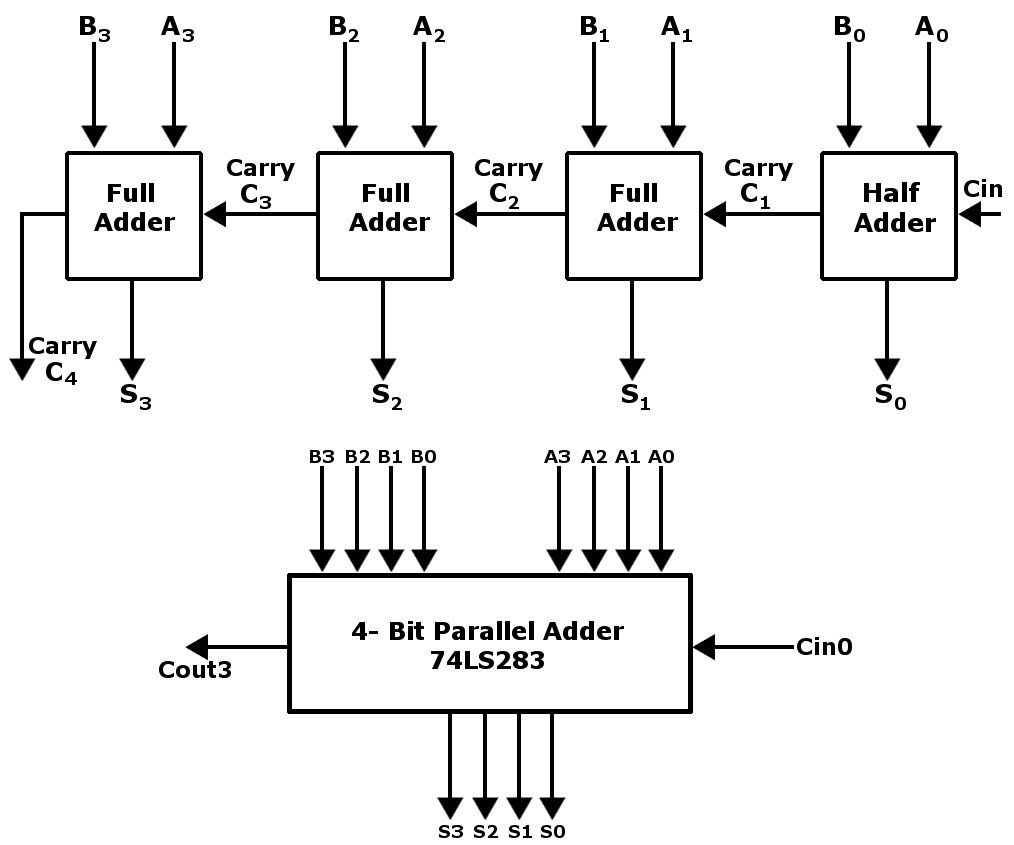 4-bit adders are combined to form 8-bit adders and so on in order to add  larger numbers.