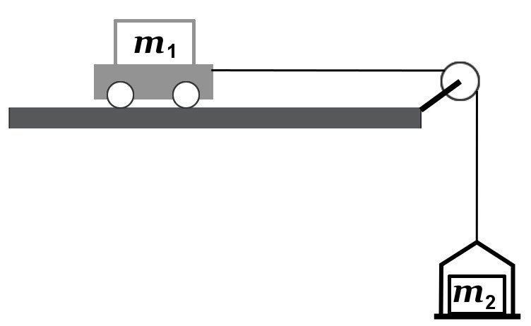 atwood motion lab Physics 2a experiment 5: the atwood machine introduction: to understand motion, one must introduce the concept of force a detailed quantitative understanding also requires newton's 2nd law.