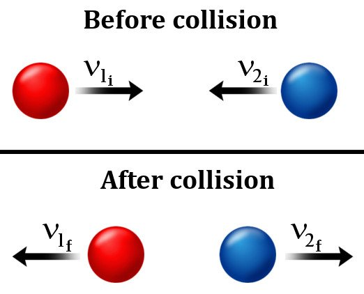 Before & after collision