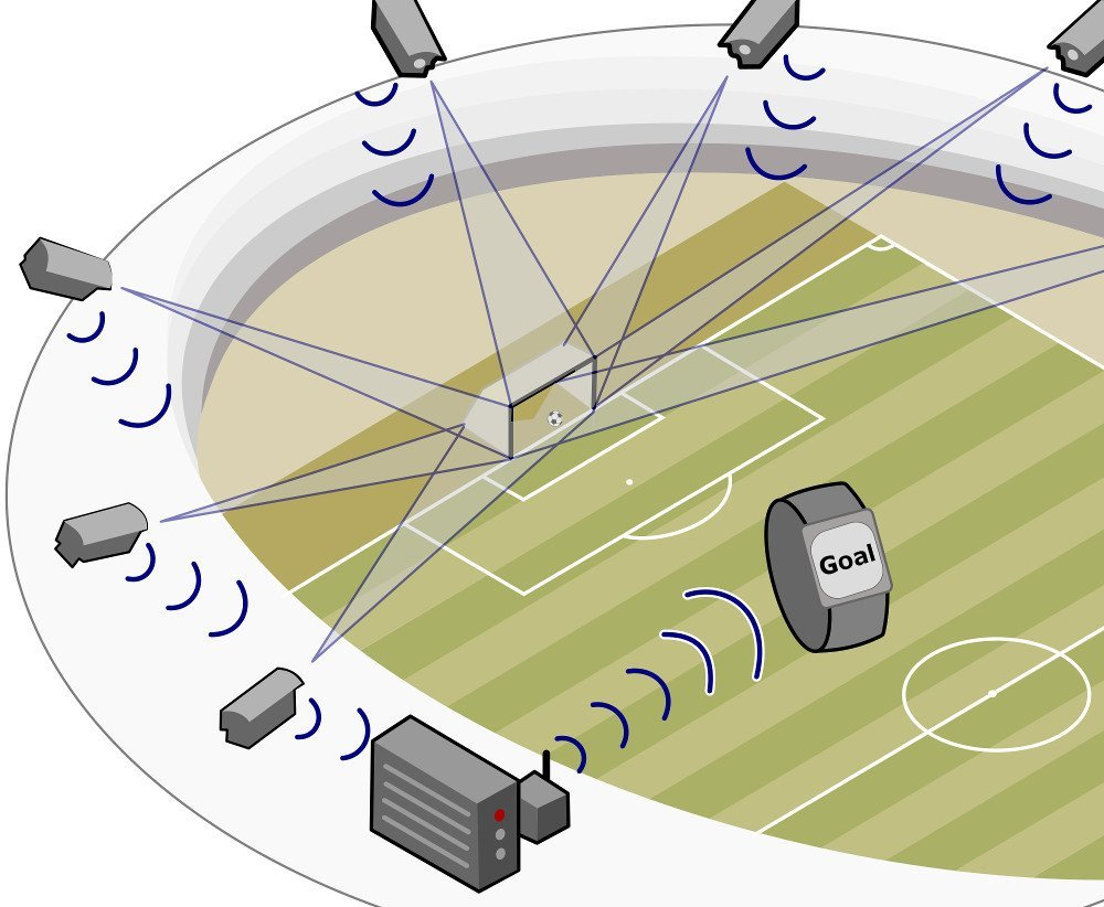 How Does Goal Line Technology Work Scienceabc