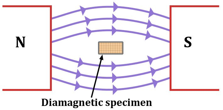 Is Aluminum Magnetic? What Causes Magnetism?