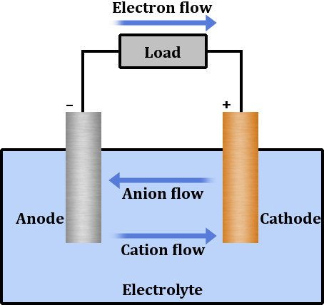 the chemical reaction inside the electrolyte oxidizes the cathode, causing  it to lose electrons, which travel through the circuit and consequently  reduce