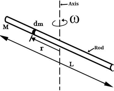 What is Moment of Inertia and How to Calculate it for a Rod