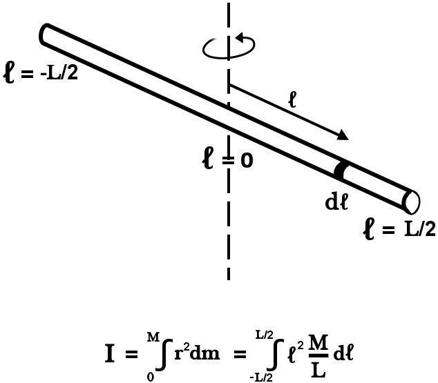 area moment of inertia cylinder equation