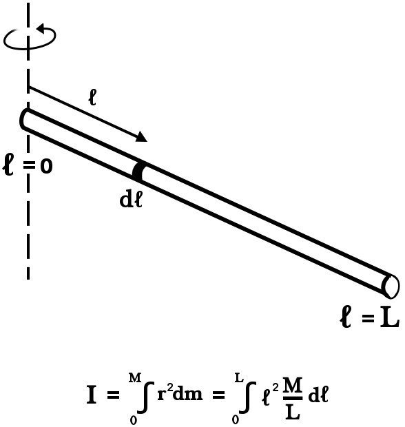 what is moment of inertia and how to calculate it for a