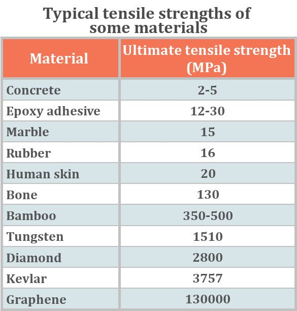 Typical tensile strengths of some materials
