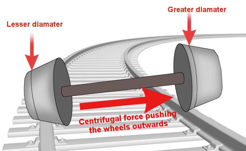 How Do Train Wheels Turn   U00bb Science Abc