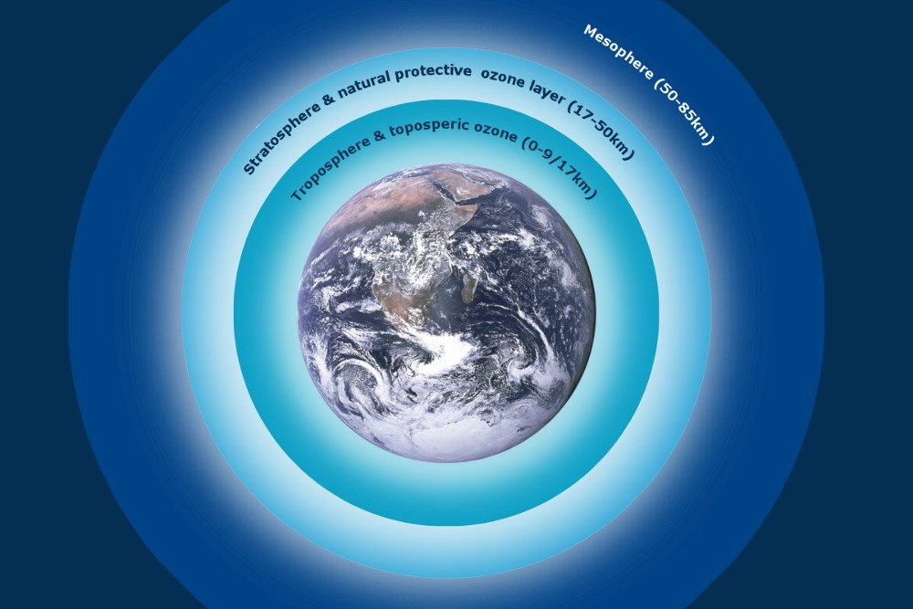 the atmospheric ozone layer The thickness of the ozone layer—that is, the total  which involve in atmospheric  circulation patterns as well as.