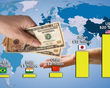 Countries national debt in dollars