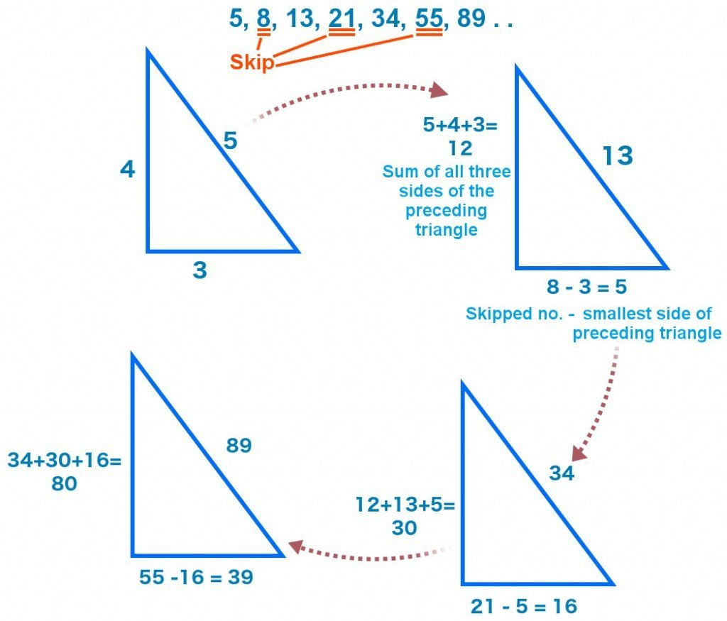Hidden triangles in the Fibonacci sequence