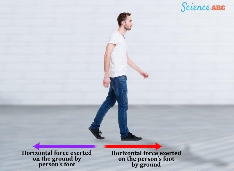 Newton's third law of walking