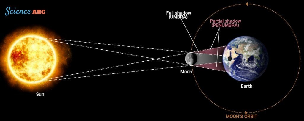 this is how a solar eclipse works