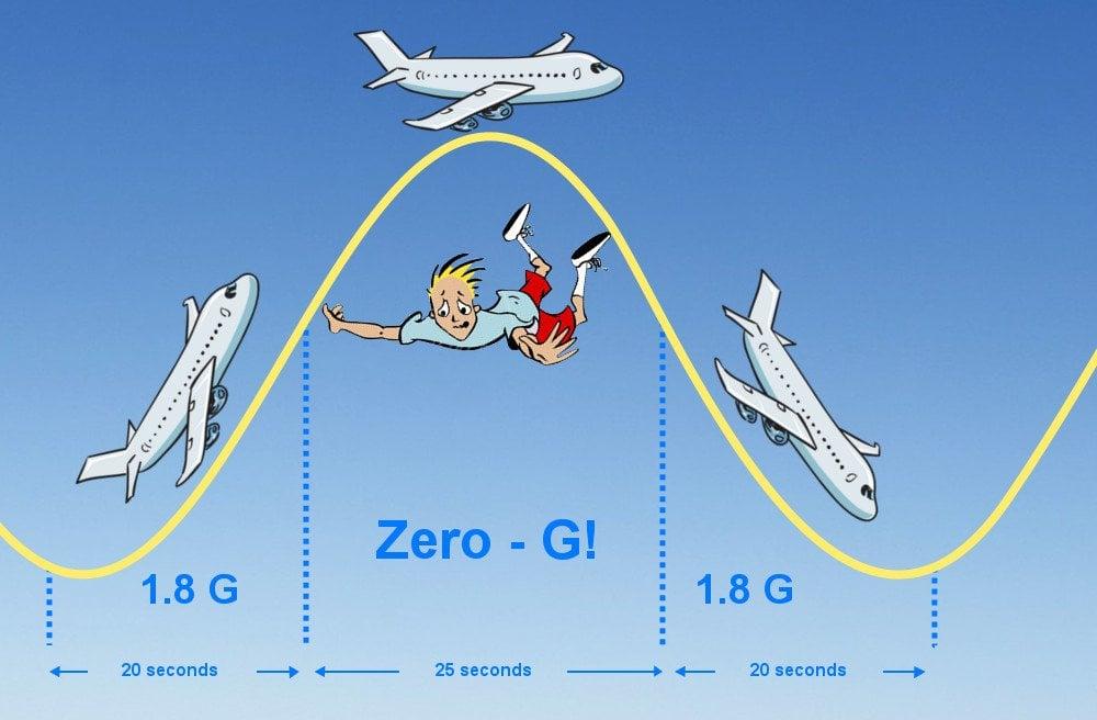 How Does NASA Create Zero Gravity? » Science ABC