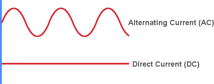 AC (alternating current) vs DC (Direct current)