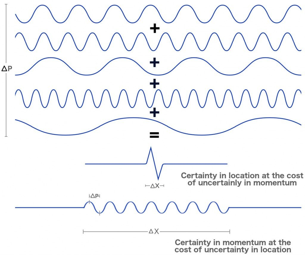 Electron waves Wave and location certainty uncertainty momentum.