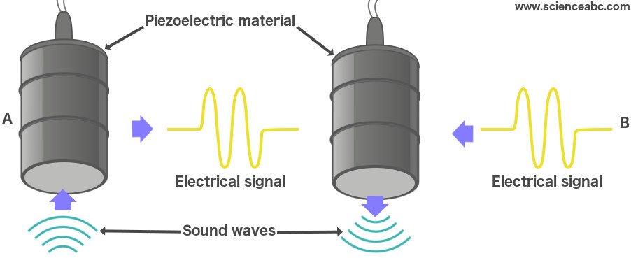 Piezoelectric material diagram