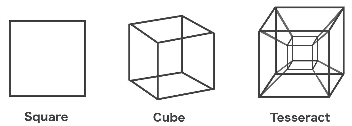 Square cube tesseract 2d 3d 4d