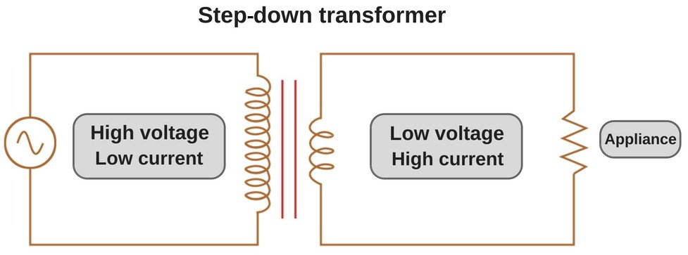 Step-down transformer.