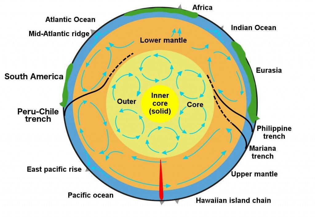 Convection currents in core