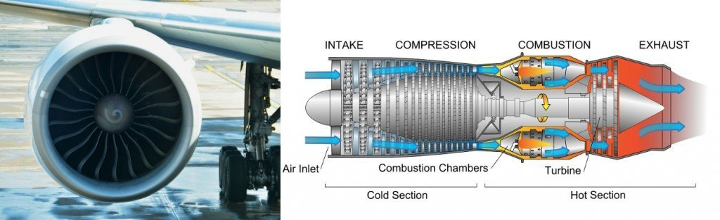 Jet engine & diagram