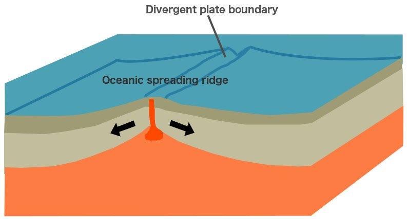 Volcano oceanic spreading ridge