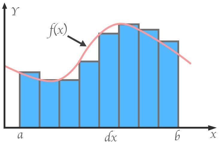 Curve area diagram