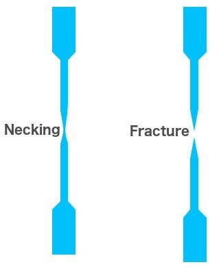 Elongated rod necking fracture