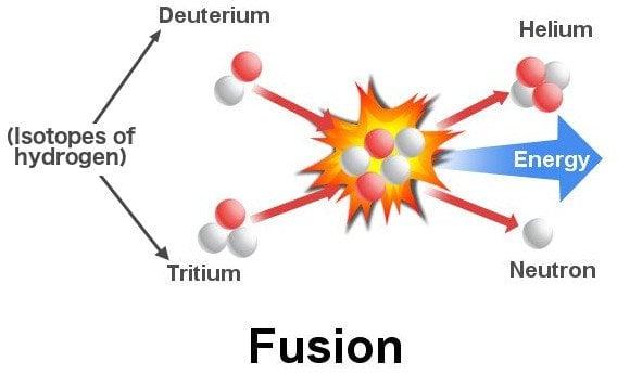 Hydrogen atoms fusion reaction
