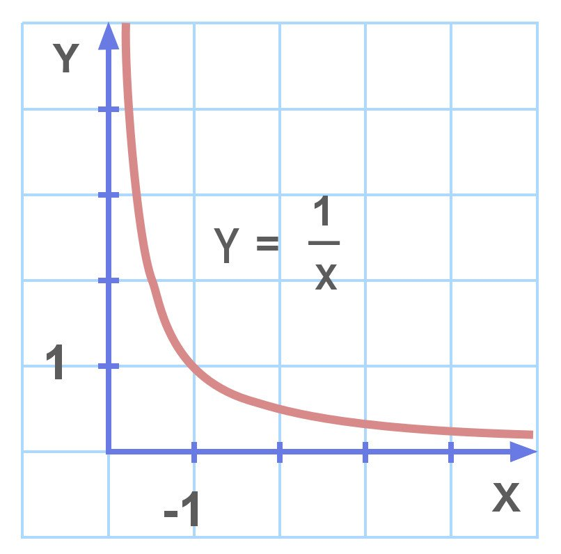 Inverse function graph