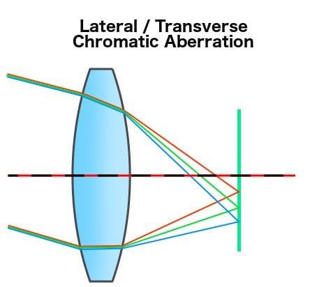 Lateral transverse chromatic aberration diagram Color aberration