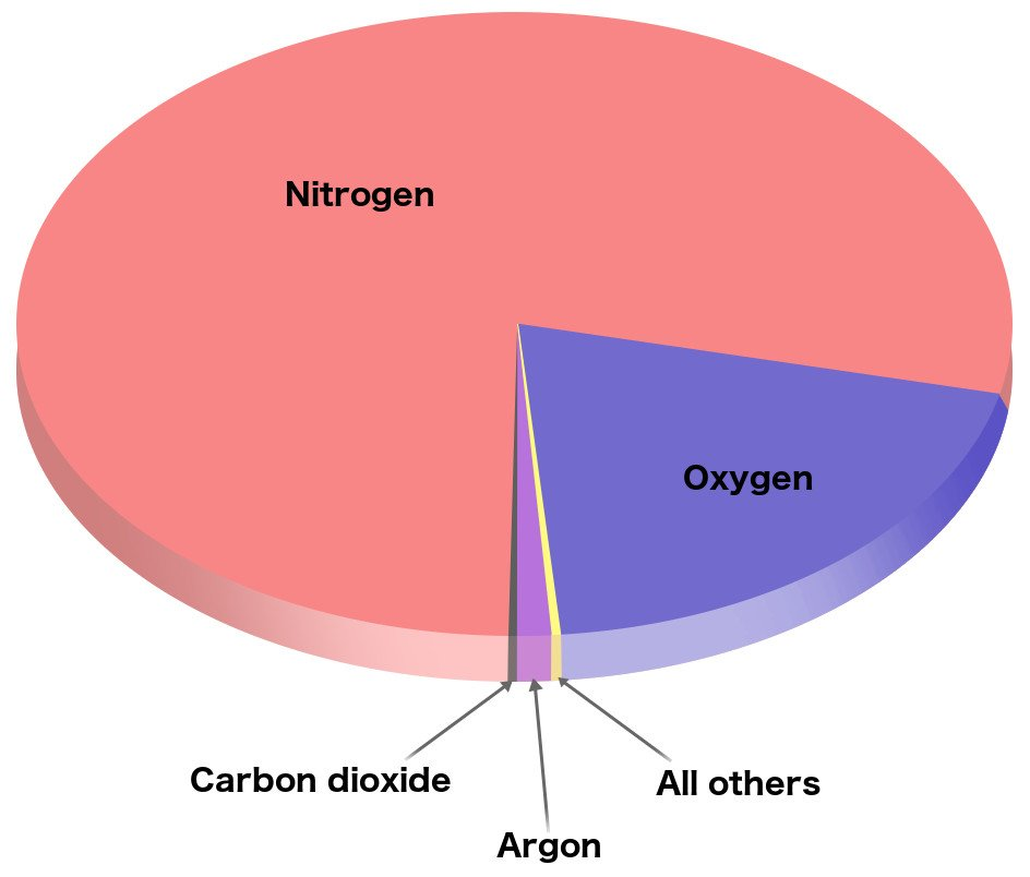 Nitrogen carbon dioxide oxygen argon all others graph