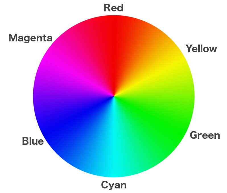 Red yellow cyan blue Magenta green color circle