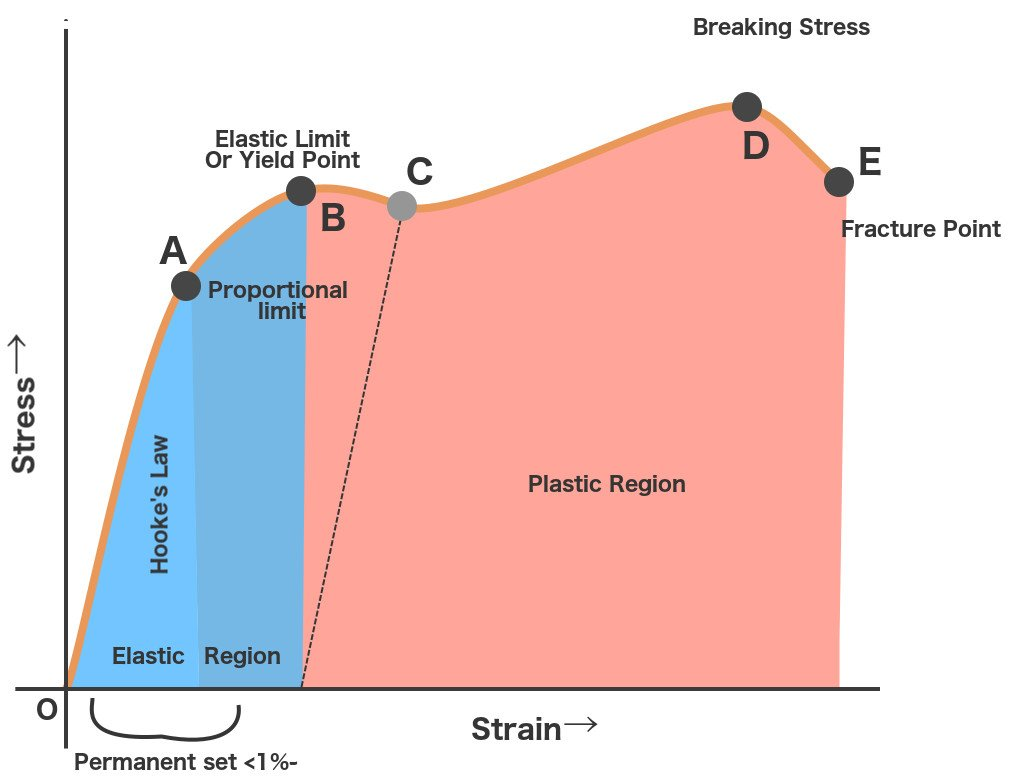 Stress Strain Curve  What Exactly Is The Stress