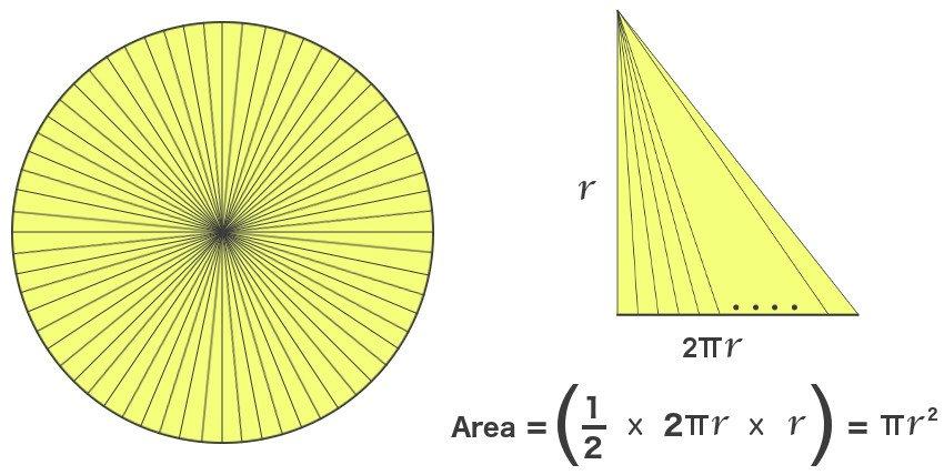 Triangle area of circle