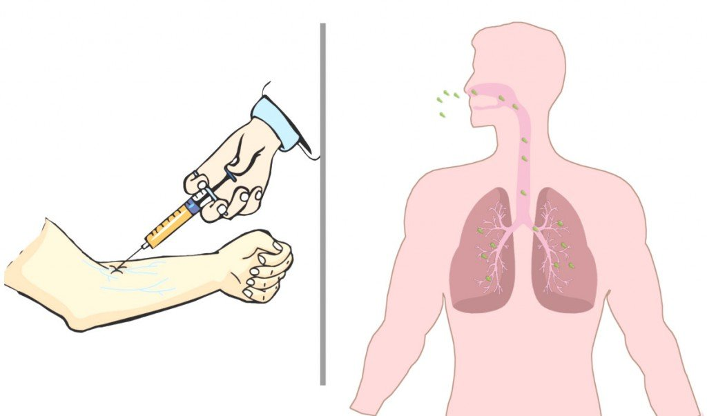injection mode of entry and Inhalataion