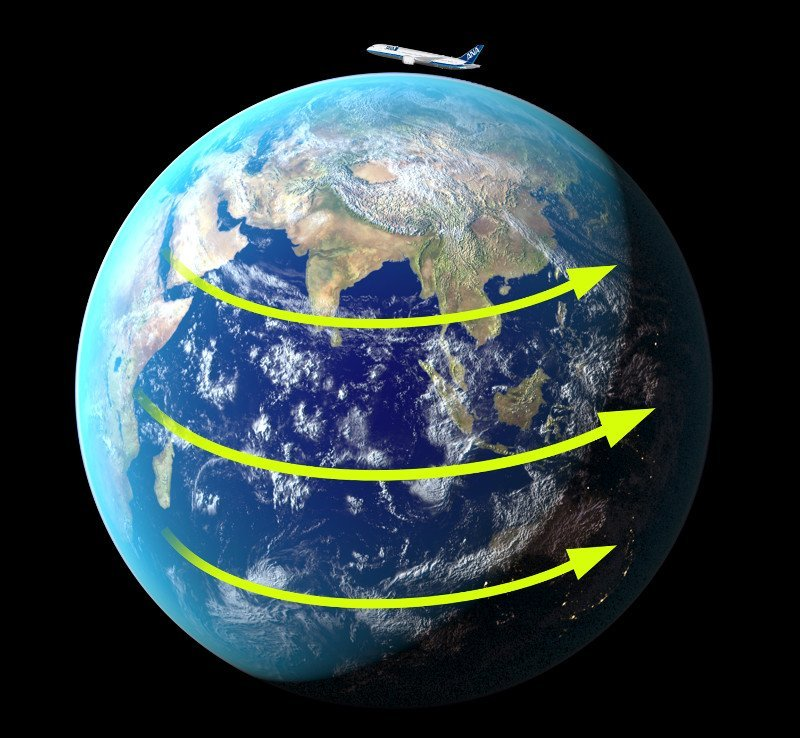 Airplane earth rotation arrows