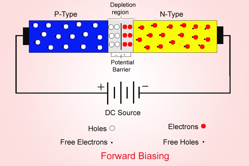 Zener Diode  Definition  Construction  Working And Principles