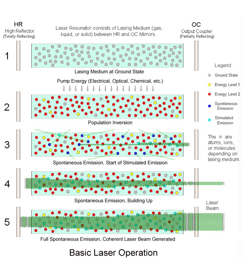 Laser process