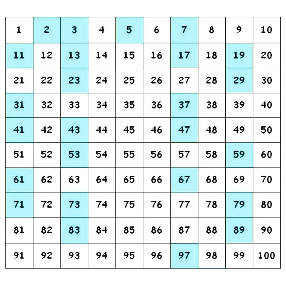 prime number chart