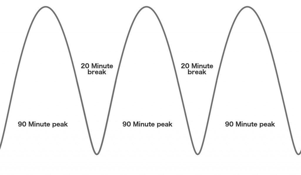 Productivity sinusoidal graph