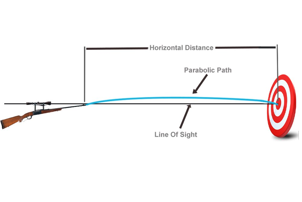 so, technically, point blank range is that distance where you don't have to  adjust your aim to factor in the effect of earth's gravity or other factors  to