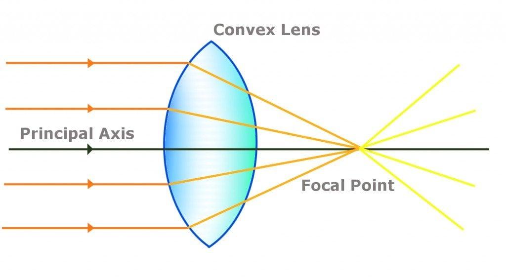 covex lens