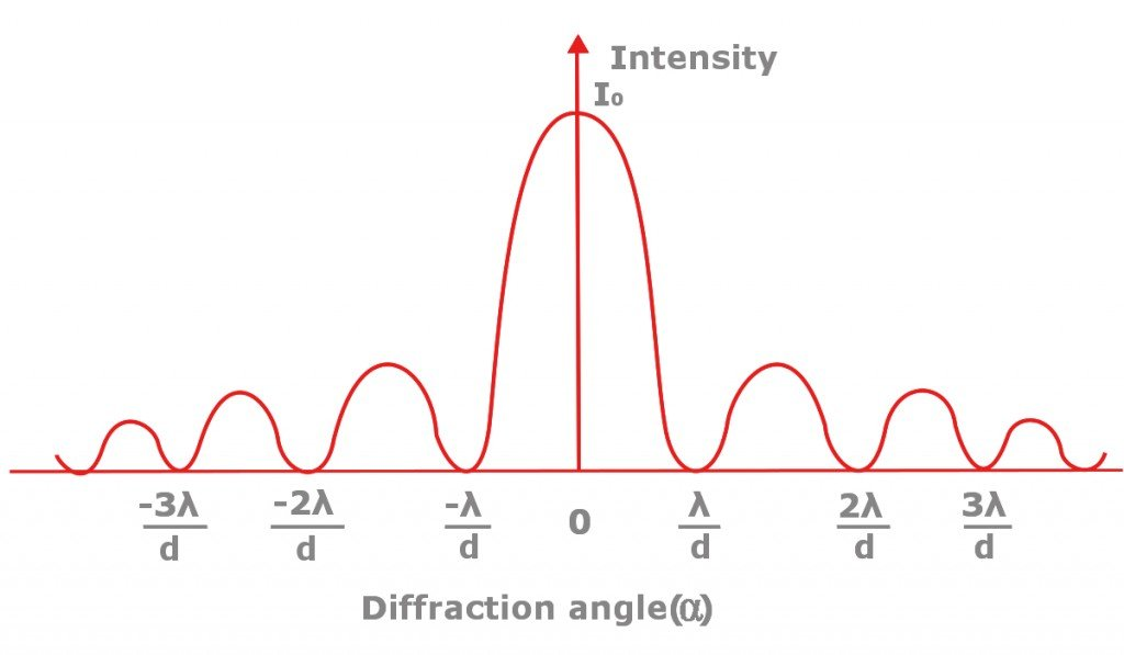 diffraction angle